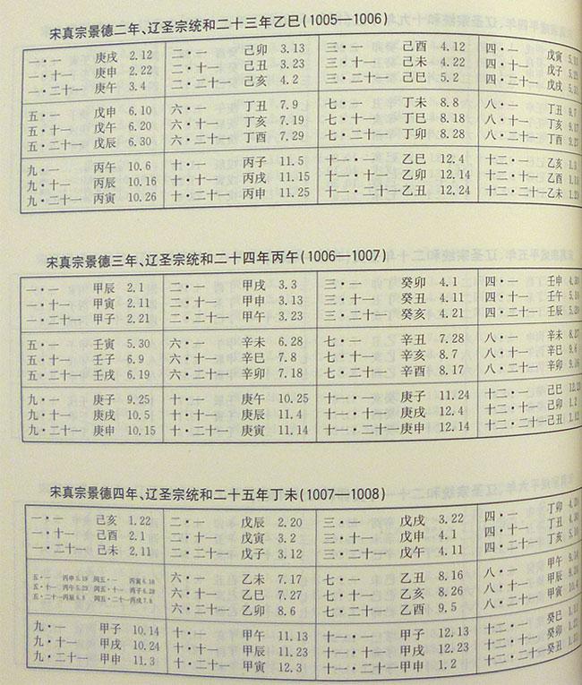 十二诸侯年表》起子西周共和元年,从此中国年历明确可考,本表第一部分图片